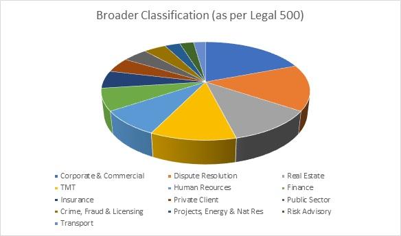 Broader Classification (as per Legal 500)