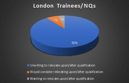 London Relocation Graph