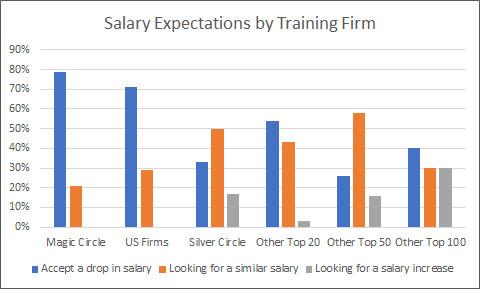 Salary Expectations Bar Graph